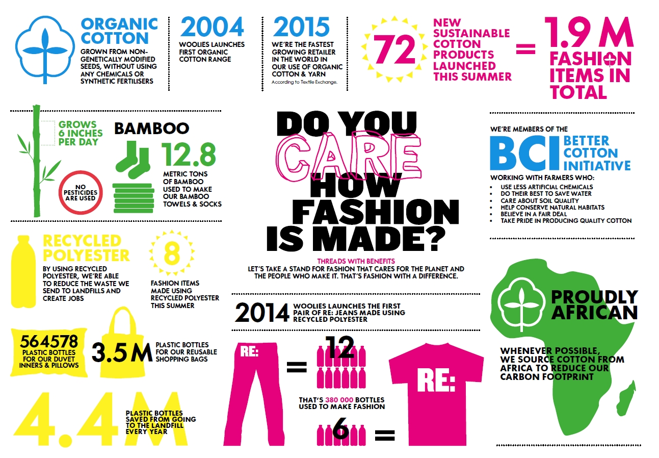 woolies infographic sustainable fibres